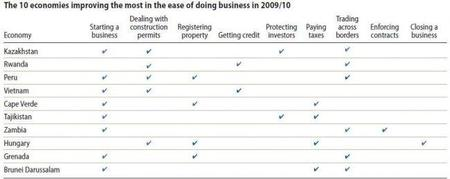 world-bank-doing-business-2010-improvers1.JPG