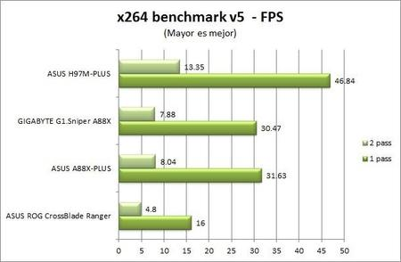 X264 Benchmark