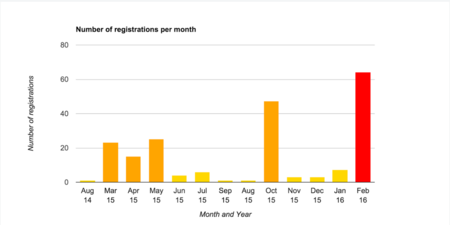 Registrants Per Month 0