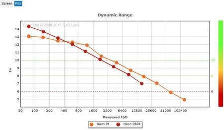 Nikon Df vs Nikon D800