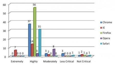 Vulnerabilidades por nivel de criticidad.