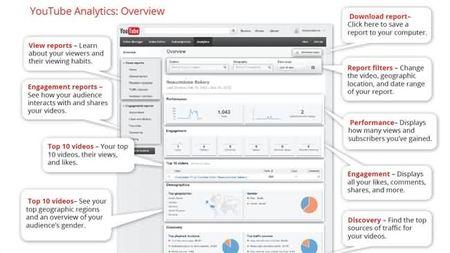 YouTube Analytics para medir el valor de los vídeos de tu empresa