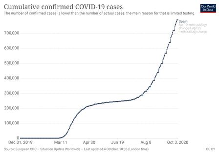 Coronavirus Data Explorer 18
