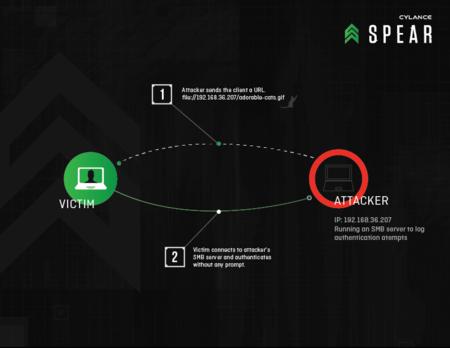 ¿Merece una mención la nueva vulnerabilidad descubierta en Windows? Microsoft cree que no