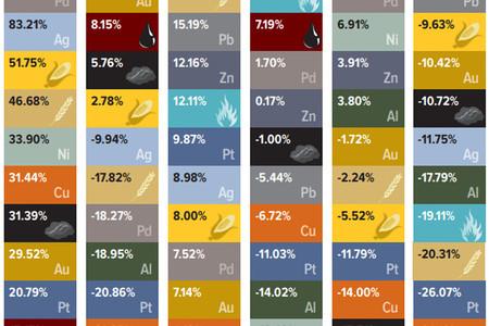 Así han subido y bajado los precios de las principales materias primas de la economía mundial