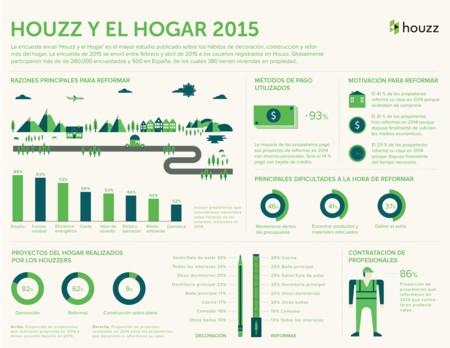 Infografia Houzz Y El