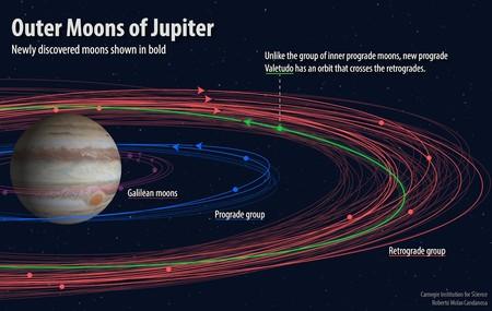 Saturno Lunas