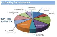 Nuevo plan de inversión de la Comisión Europea - ¿qué dicen de España?