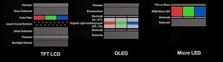 Lcd Vs Oled Vs Microled