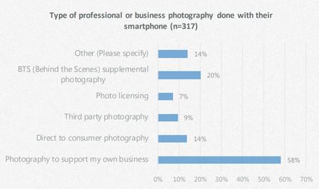 Fotografos Pro Smartphones 5