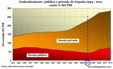 Endeudamiento público y privado de España 1994 - 2011