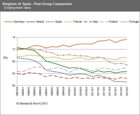 Standard and Poor's mejora algo su rating de España