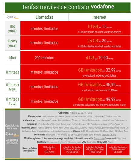 Nuevas Tarifas Moviles De Contrato Vodafone En Junio De 2020