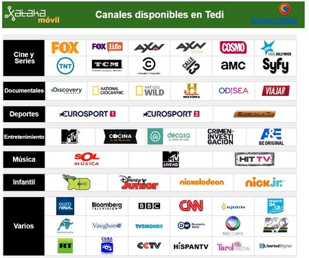 Canales Incluidos En Tv Esencial De Telecable