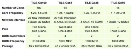 Tilera TILE-GX specs
