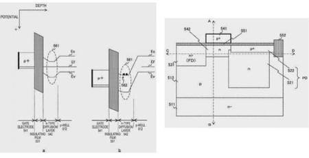 Sony Single Photon Pixel 1