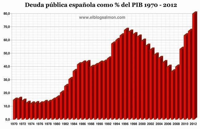 Deuda pública española