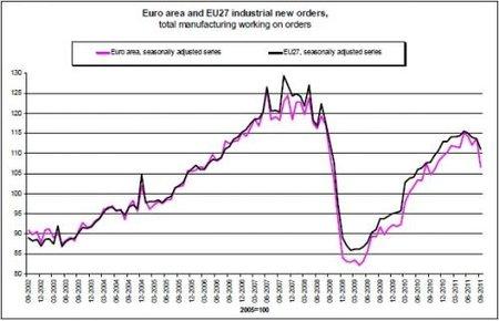 Producción industrial cae nuevamente en Europa