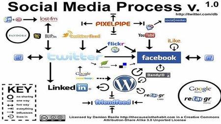 5 consejos para la optimización Social Media en la PYME