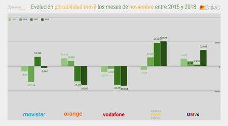 Evolucion Portabilidad Movil Los Meses De Noviembre Entre 2015 Y 2018