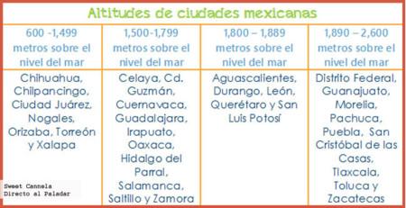 Ciudades Altitudes Altas