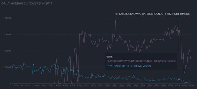 H1Z1: KOTK vs Playerunknown's Battlegrounds