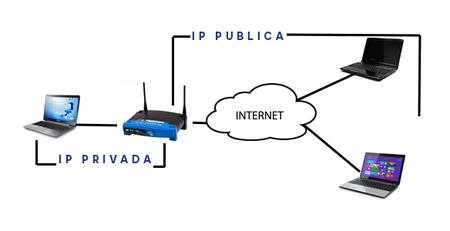 Diferencia Entre Ip Publica Ip Privada