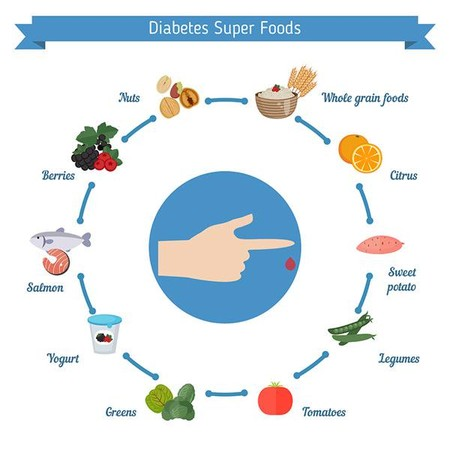 diabetes y carbohidratos por día para el tipo