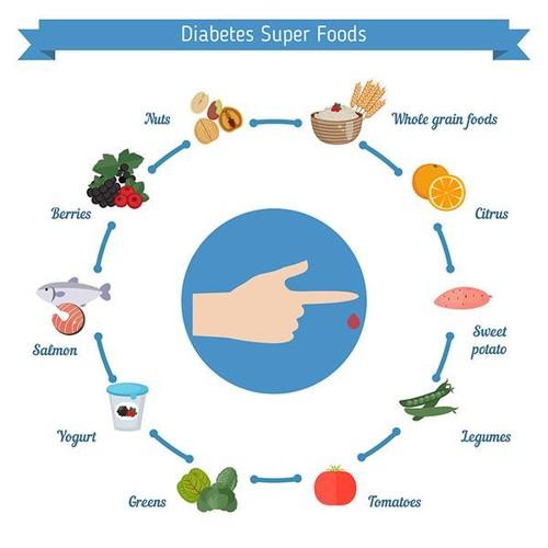 Dieta baja en carbohidratos en pacientes con diabetes: Evidencia científica (y II)