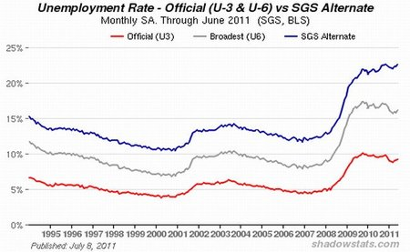 Aumento del desempleo en Estados Unidos demuestra que la recuperación se ha desvanecido
