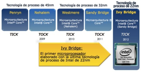 Intel Core i5 i7 Ivy Bridge
