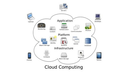 Beneficios de las soluciones de software basado en la nube para pymes como guía orientativa
