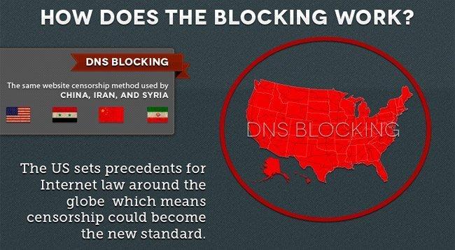 Bloqueo de DNS