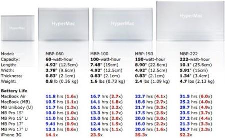 Sanho HyperMac info