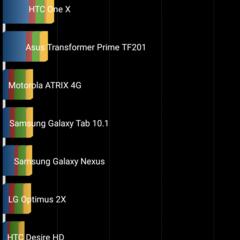 Foto 16 de 18 de la galería rendimiento-p8000 en Xataka Android