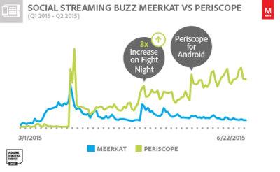 Los números no mienten: Periscope se está merendando a Meerkat