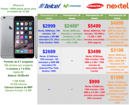 iphone 5 gratis en plan telcel