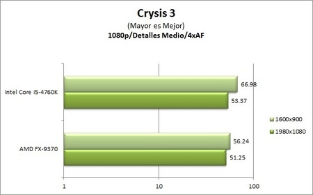 GA_Z97X-UD5-BK_benchmarks_Crysis3