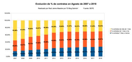 Evolucion Del Tanto Por Ciento De Contratos En Agosto De 2007 A 2018