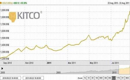 Mientras la crisis financiera sigue fuera de control, el oro supera los 1.900 dólares la onza