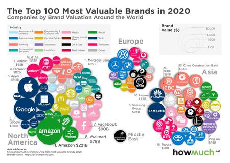 Marcas Mas Valiosas De 2020