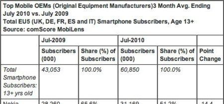 iPhone, quinto terminal más vendido en Europa