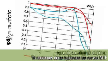 Aprende a evaluar un objetivo: Analizando ejemplos de curvas MTF (II)