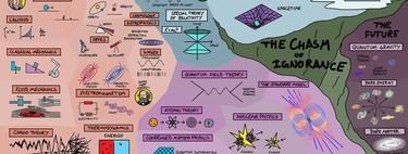 Esto es todo lo que sabemos sobre Física (en una sola imagen)