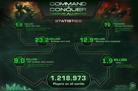 El MMO de navegador 'Command & Conquer Tiberium Alliances' traspasa la barrera del millón de usuarios registrados