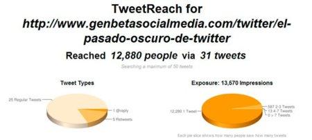 TweetReach, completas estadísticas de lo que se comenta en Twitter