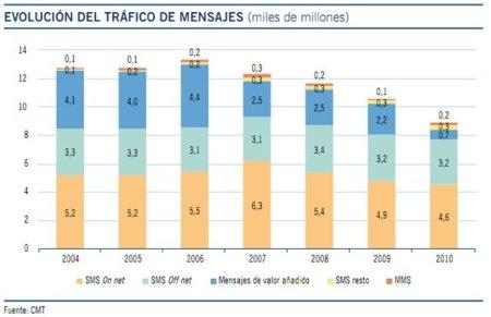 Evolución del tráfico de mensajes en 2010