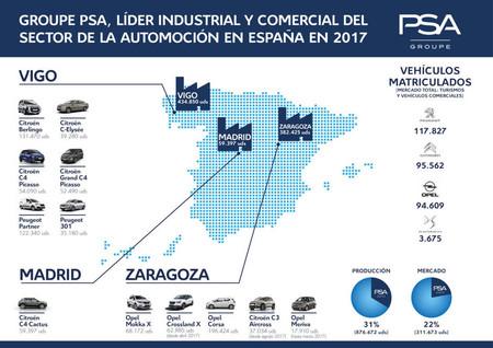 Grupo Psa España