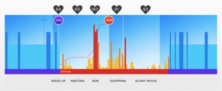 Seguimiento del ritmo cardíaco gracias a la UP3