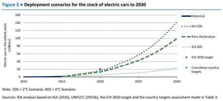 Estimaciones Vehiculos Electricos